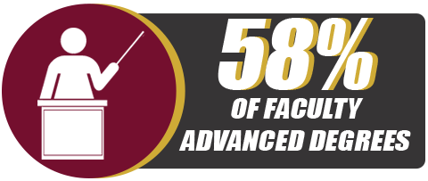 58% of Faculty have Advanced Degrees