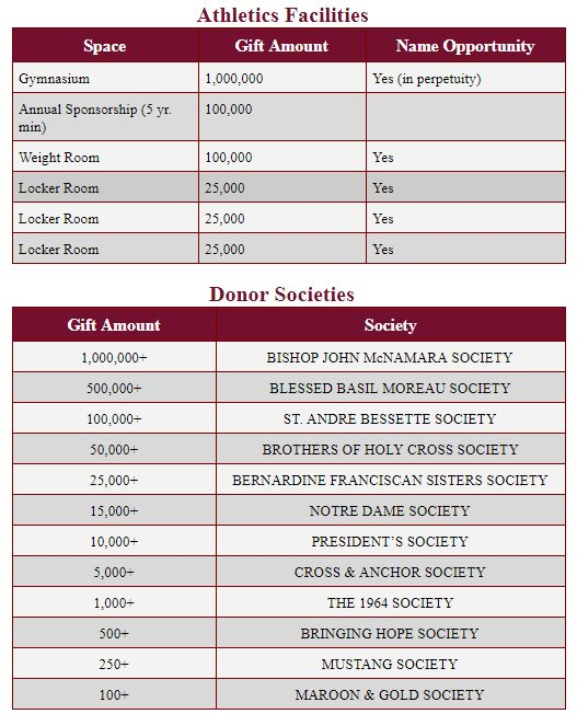 Athletic Facilities and Donor Societies Table